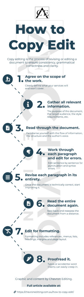 how to copy edit infographic